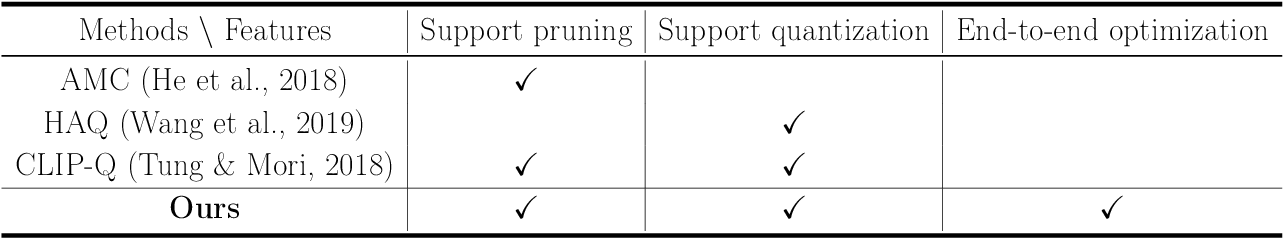 Figure 1 for Learning Sparsity and Quantization Jointly and Automatically for Neural Network Compression via Constrained Optimization