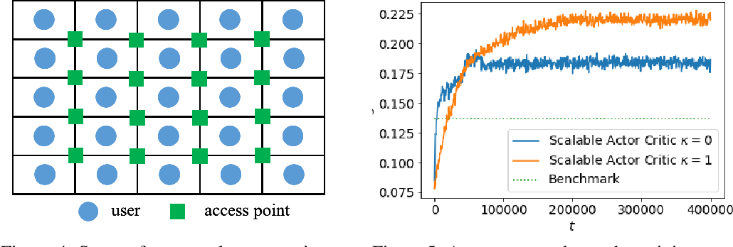 Figure 3 for Scalable Multi-Agent Reinforcement Learning for Networked Systems with Average Reward