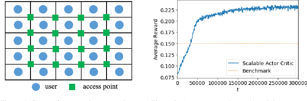 Figure 1 for Scalable Multi-Agent Reinforcement Learning for Networked Systems with Average Reward