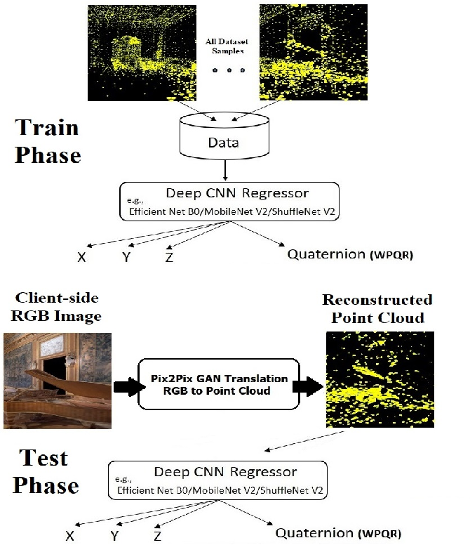 Figure 1 for LiDAR ICPS-net: Indoor Camera Positioning based-on Generative Adversarial Network for RGB to Point-Cloud Translation
