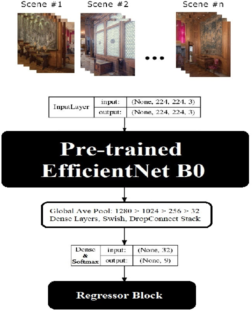 Figure 3 for LiDAR ICPS-net: Indoor Camera Positioning based-on Generative Adversarial Network for RGB to Point-Cloud Translation