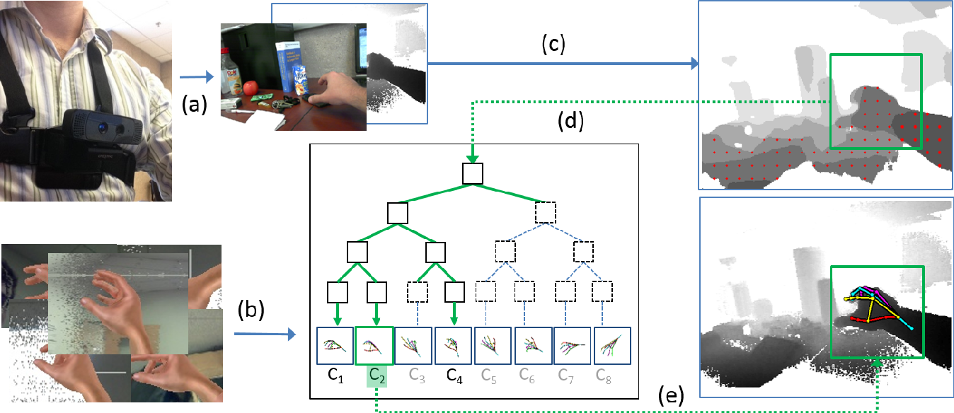 Figure 2 for 3D Hand Pose Detection in Egocentric RGB-D Images