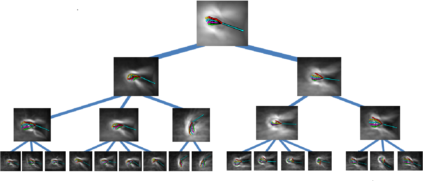 Figure 4 for 3D Hand Pose Detection in Egocentric RGB-D Images