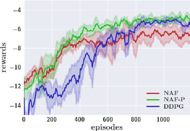 Figure 1 for Continuous Deep Q-Learning with Model-based Acceleration
