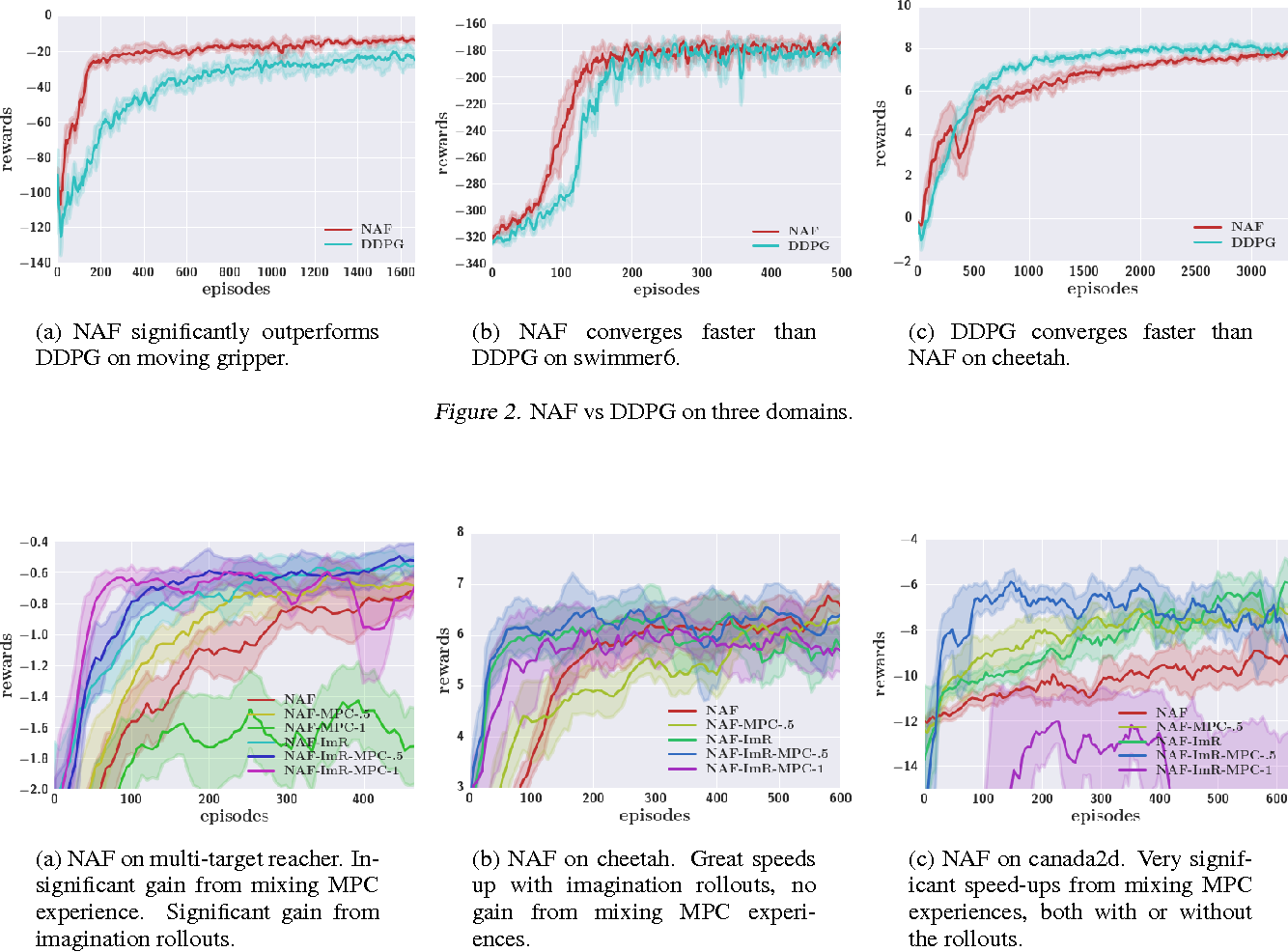 Figure 4 for Continuous Deep Q-Learning with Model-based Acceleration