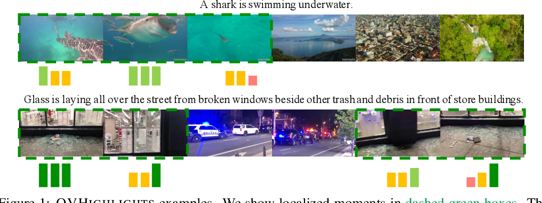 Figure 1 for QVHighlights: Detecting Moments and Highlights in Videos via Natural Language Queries