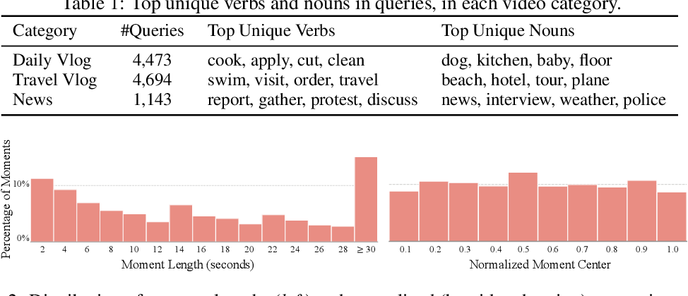 Figure 2 for QVHighlights: Detecting Moments and Highlights in Videos via Natural Language Queries
