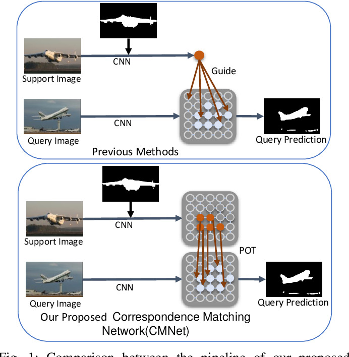 Figure 1 for Few-shot Segmentation with Optimal Transport Matching and Message Flow