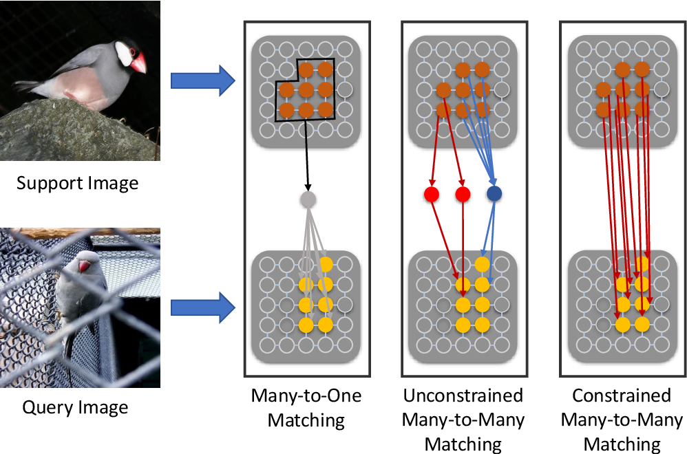 Figure 2 for Few-shot Segmentation with Optimal Transport Matching and Message Flow