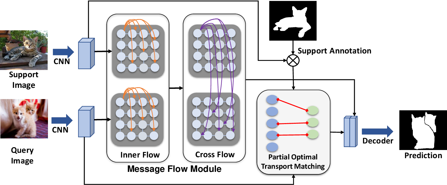 Figure 3 for Few-shot Segmentation with Optimal Transport Matching and Message Flow