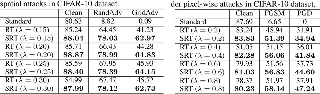 Figure 2 for Toward Adversarial Robustness via Semi-supervised Robust Training