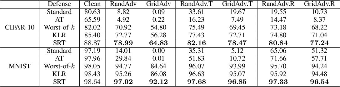 Figure 4 for Toward Adversarial Robustness via Semi-supervised Robust Training