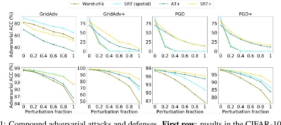 Figure 1 for Toward Adversarial Robustness via Semi-supervised Robust Training