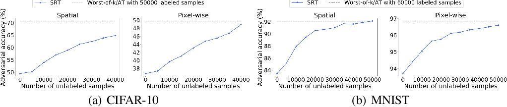 Figure 3 for Toward Adversarial Robustness via Semi-supervised Robust Training
