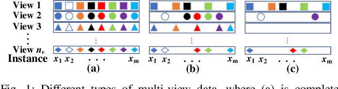 Figure 1 for Unbalanced Incomplete Multi-view Clustering via the Scheme of View Evolution: Weak Views are Meat; Strong Views do Eat