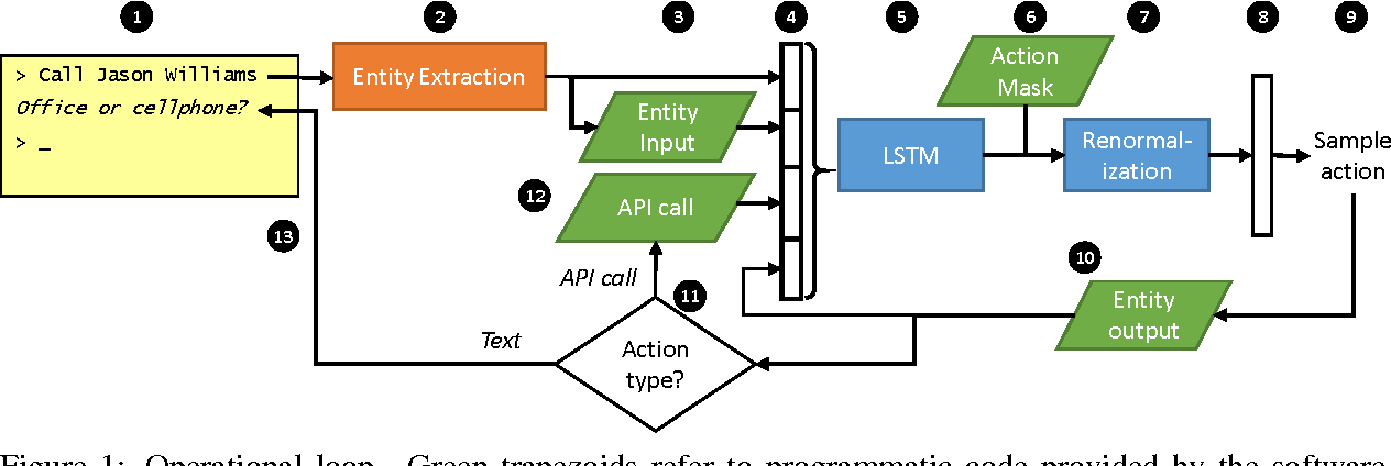 Figure 1 for End-to-end LSTM-based dialog control optimized with supervised and reinforcement learning