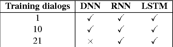 Figure 2 for End-to-end LSTM-based dialog control optimized with supervised and reinforcement learning