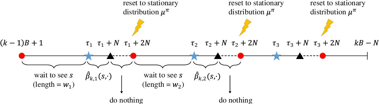 Figure 2 for Model-free Reinforcement Learning in Infinite-horizon Average-reward Markov Decision Processes
