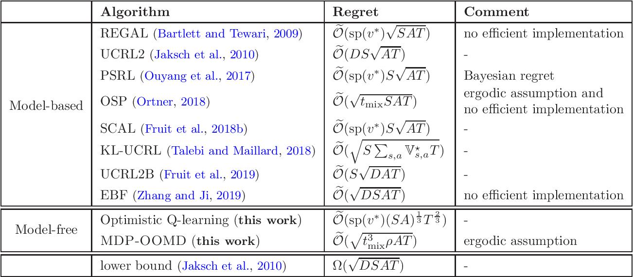 Figure 1 for Model-free Reinforcement Learning in Infinite-horizon Average-reward Markov Decision Processes