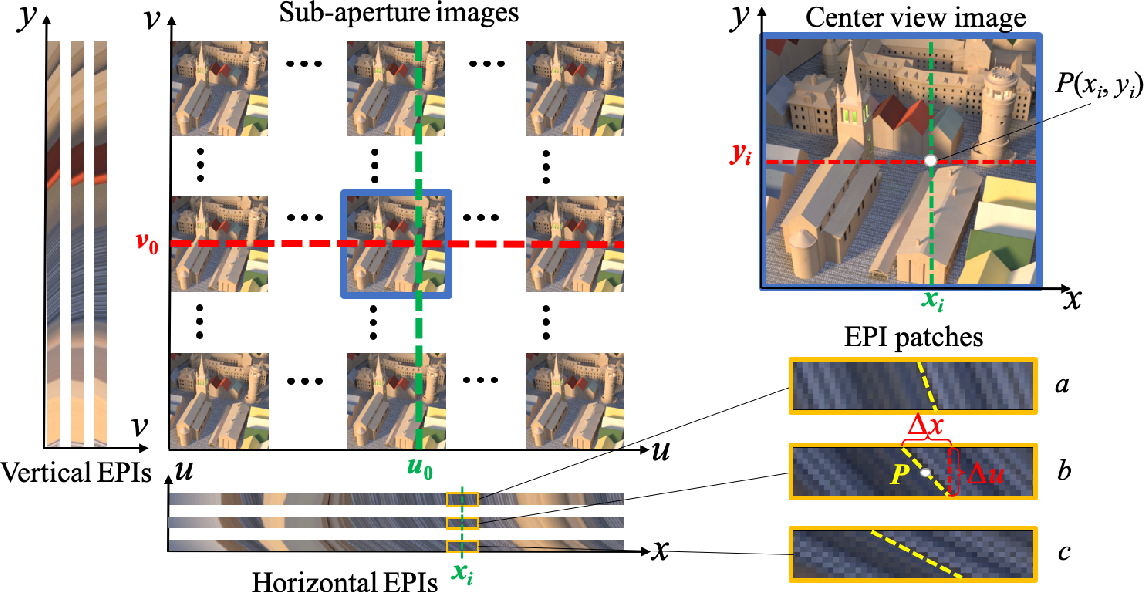 Figure 2 for EPI-based Oriented Relation Networks for Light Field Depth Estimation