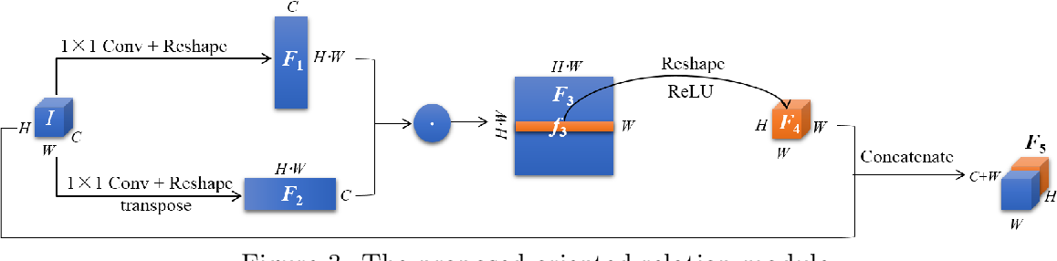 Figure 4 for EPI-based Oriented Relation Networks for Light Field Depth Estimation