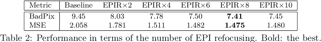Figure 3 for EPI-based Oriented Relation Networks for Light Field Depth Estimation