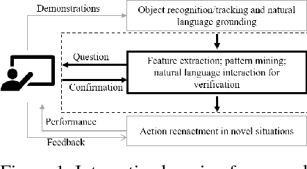 Figure 1 for Multimodal Interactive Learning of Primitive Actions