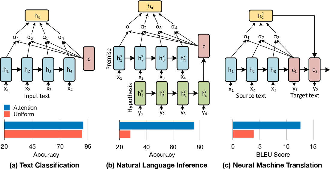 Figure 1 for Attention Interpretability Across NLP Tasks