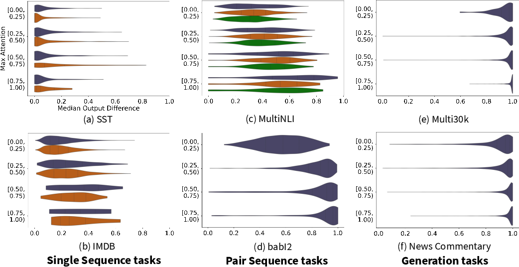 Figure 4 for Attention Interpretability Across NLP Tasks