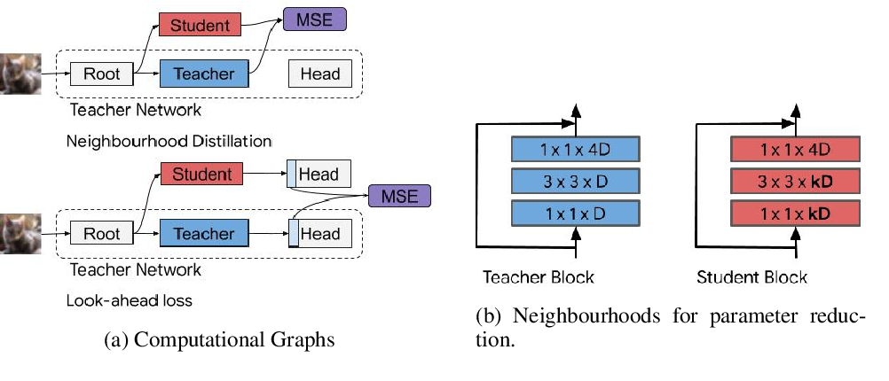 Figure 3 for Neighbourhood Distillation: On the benefits of non end-to-end distillation