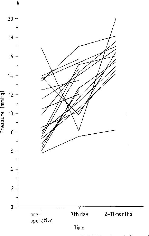 Lower Esophageal Sphincter Function In Infantile Hypertrophic