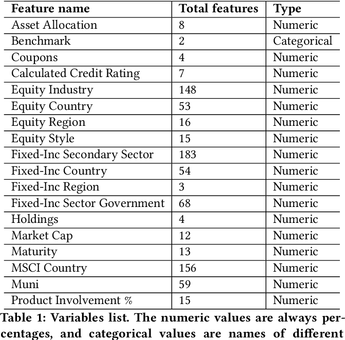 Figure 2 for Machine Learning Fund Categorizations