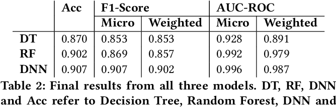 Figure 4 for Machine Learning Fund Categorizations