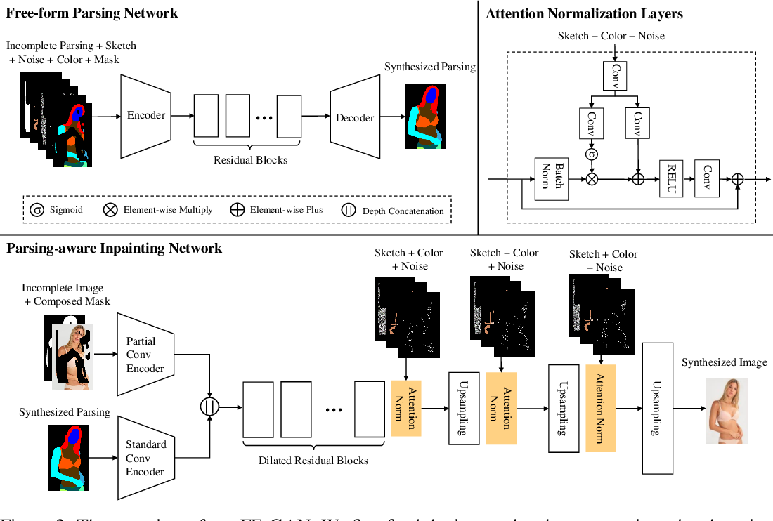 Figure 3 for Fashion Editing with Multi-scale Attention Normalization