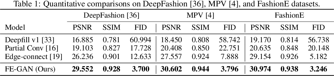 Figure 2 for Fashion Editing with Multi-scale Attention Normalization