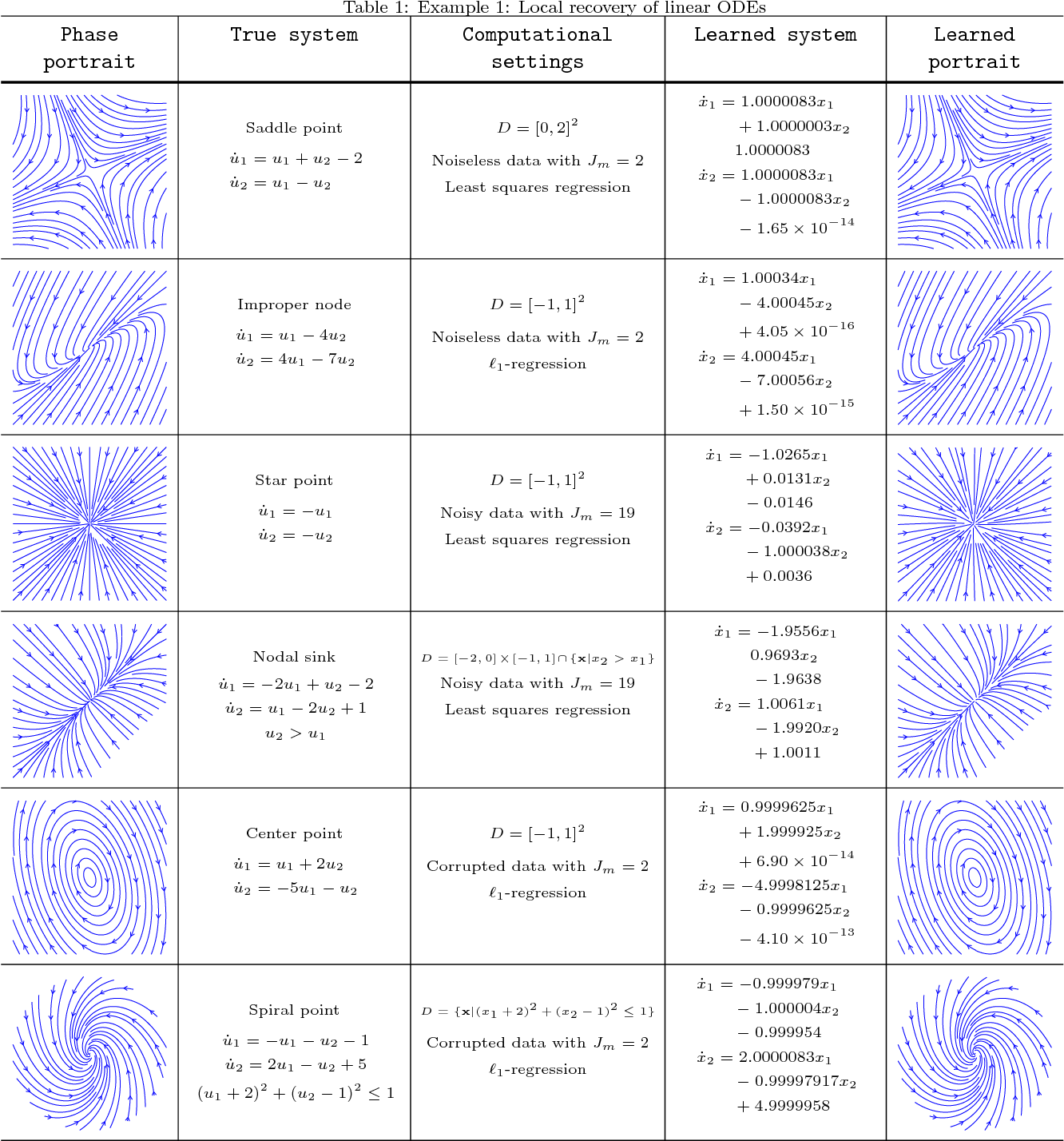 Figure 1 for Numerical Aspects for Approximating Governing Equations Using Data