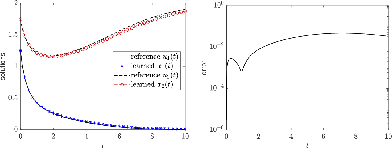 Figure 4 for Numerical Aspects for Approximating Governing Equations Using Data