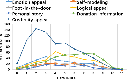 Figure 2 for Persuasion for Good: Towards a Personalized Persuasive Dialogue System for Social Good