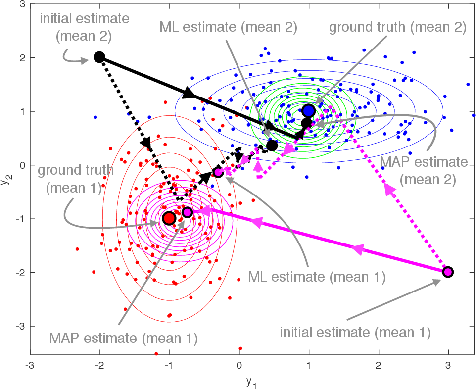 Figure 1 for A Dynamical Systems Approach for Convergence of the Bayesian EM Algorithm