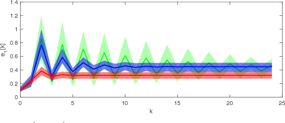 Figure 2 for A Dynamical Systems Approach for Convergence of the Bayesian EM Algorithm