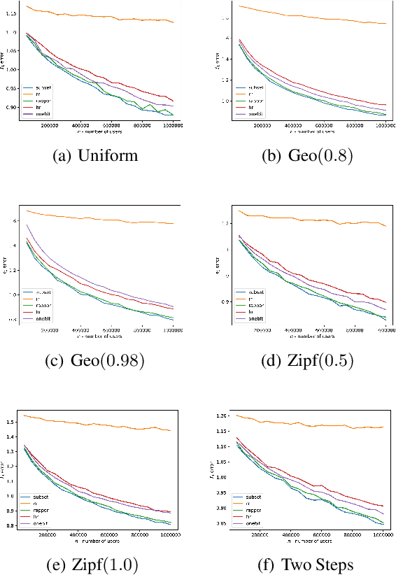 Figure 2 for Communication Complexity in Locally Private Distribution Estimation and Heavy Hitters