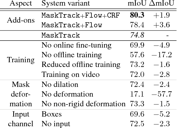 Figure 2 for Learning Video Object Segmentation from Static Images