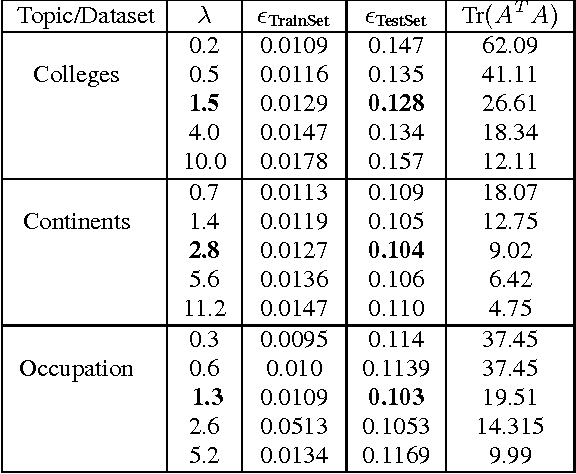 Table 3: Efficacy of Learning (Sec. 6.4) - Variation of errors ǫTrainSet and ǫTestSet and model complexity (Tr(A TA)) w.r.t regularizer (λ). λopt is indicated in bold font.