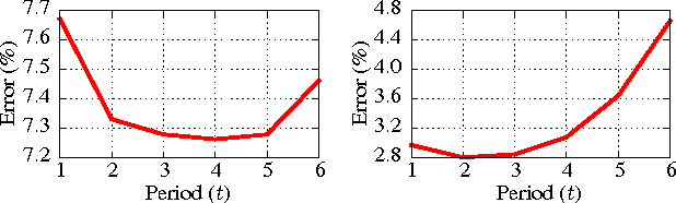 Figure 3: Error(%) vs Period(t) for (a).Twitter and (b).Reddit datasets.