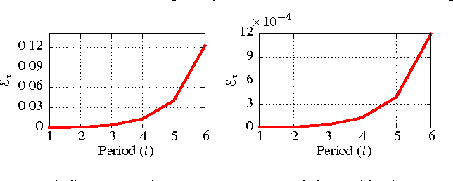 Figure 5: Et vs Period(t) for (a).Twitter and (b).Reddit datasets.