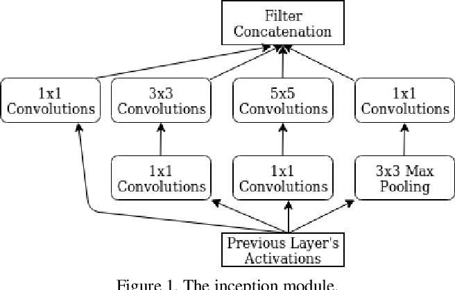 Figure 1 for How to improve CNN-based 6-DoF camera pose estimation