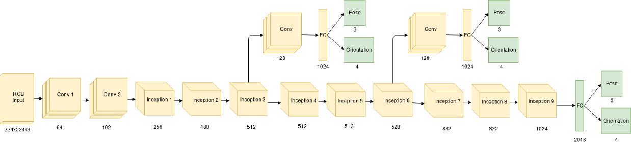 Figure 3 for How to improve CNN-based 6-DoF camera pose estimation