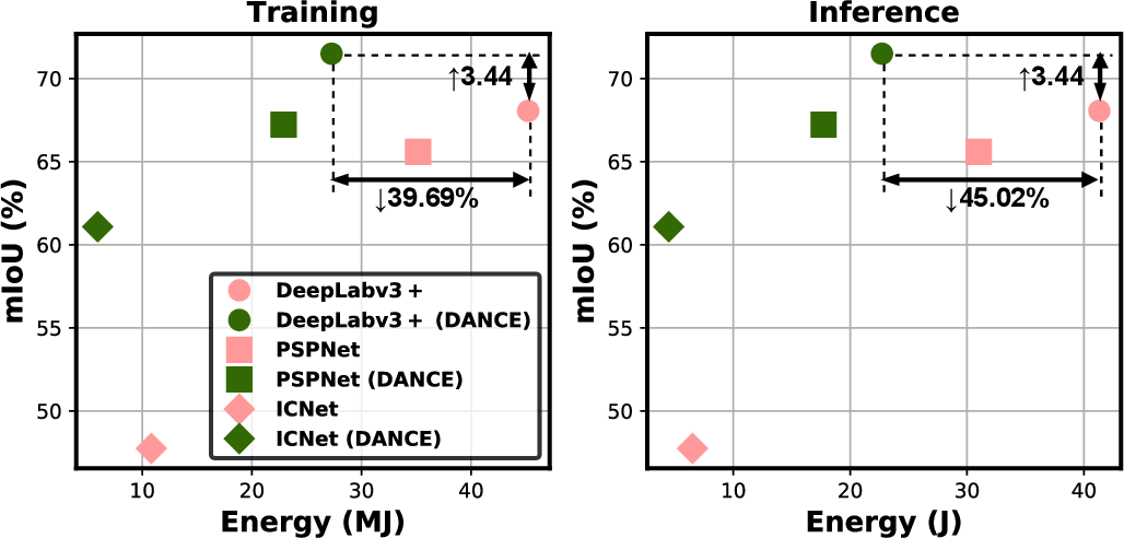 Figure 1 for DANCE: DAta-Network Co-optimization for Efficient Segmentation Model Training and Inference