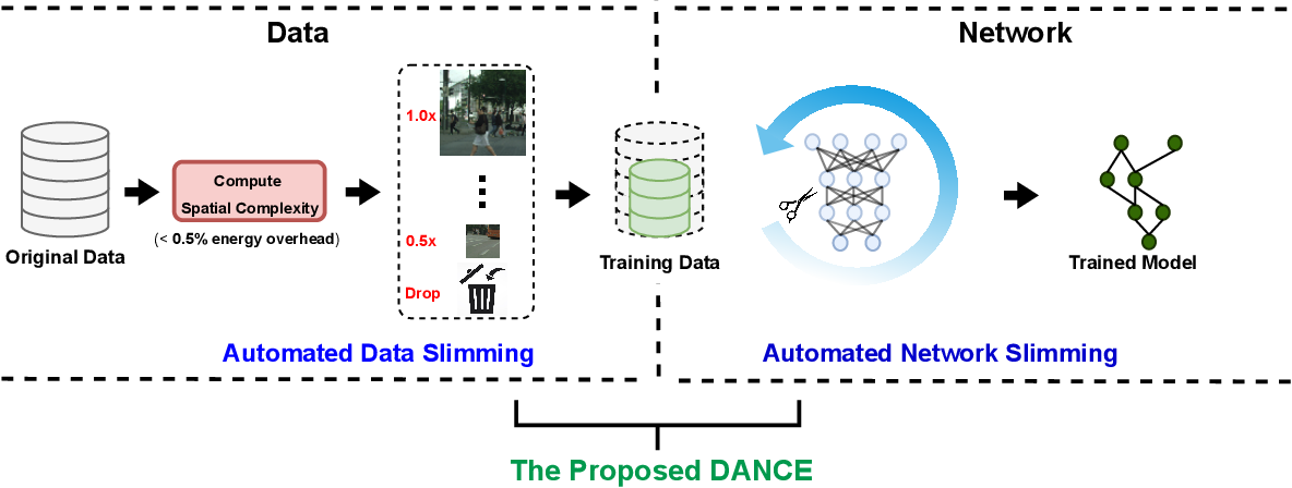 Figure 3 for DANCE: DAta-Network Co-optimization for Efficient Segmentation Model Training and Inference