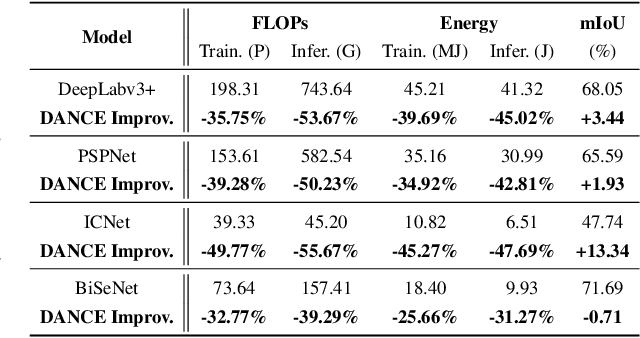 Figure 2 for DANCE: DAta-Network Co-optimization for Efficient Segmentation Model Training and Inference
